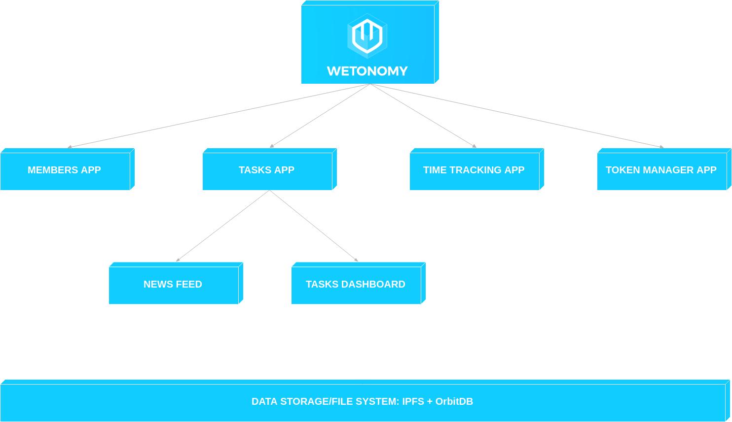 wetonomy-toolkit